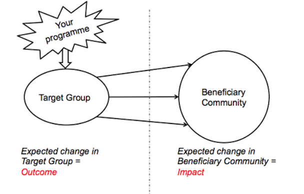 Measuring Change: Outcomes, Impacts, and Indicators